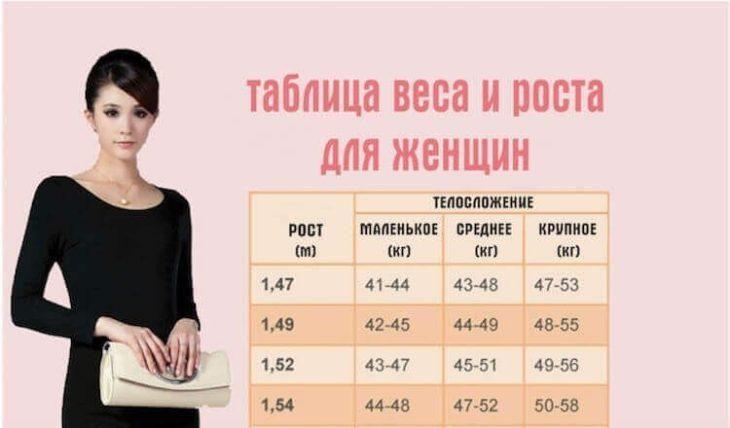 vot-tablica-gde-napisan-ideal-nyy-ves-dlya-vashego-rosta-i-teloslozheniya-1-9613922